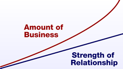 sales relationship graph